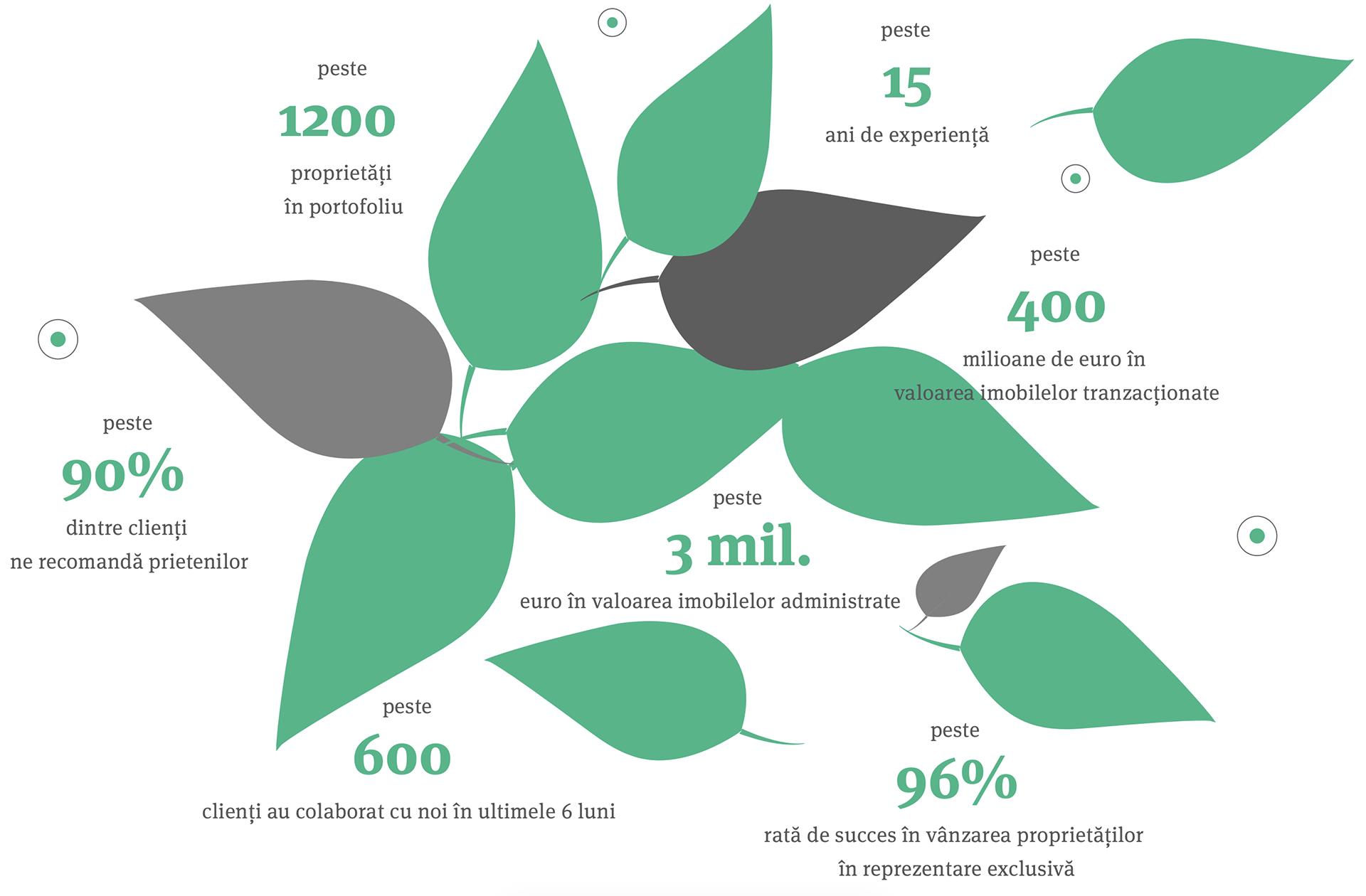 Green Alley Statistics
